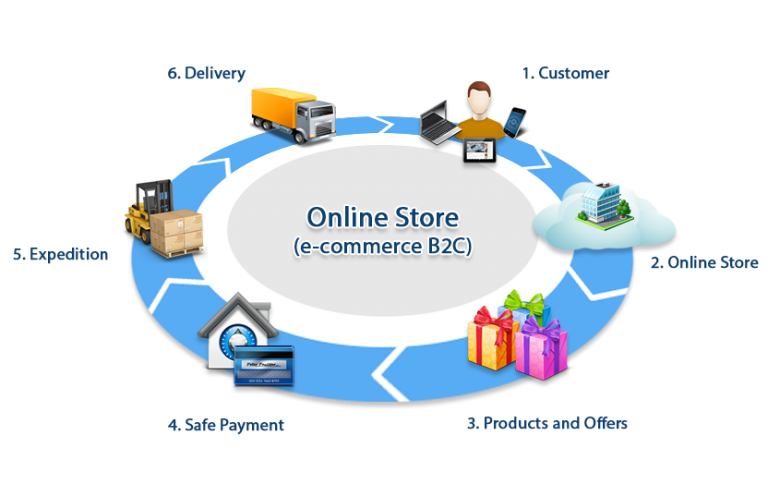 business 2 business vs business 2 consumer While business-to-business commerce refers to business transactions between companies, business-to-consumer models are those that sell products or services directly to personal-use customers.